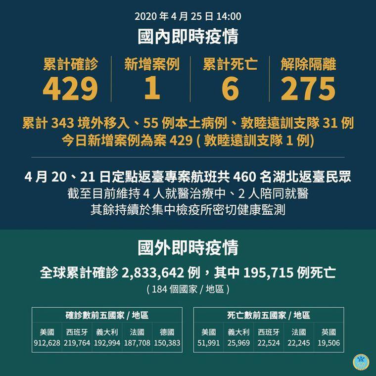 我國至今連續13天零本土確診,迄今國內累計429人確診。圖/指揮中心提供