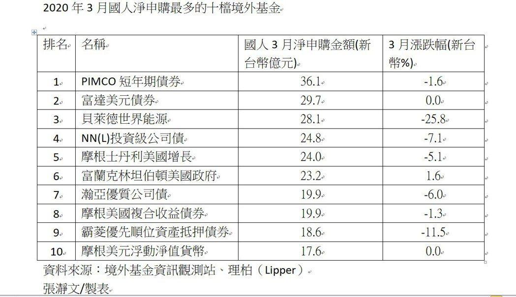 2020年3月國人淨申購最多的十檔境外基金