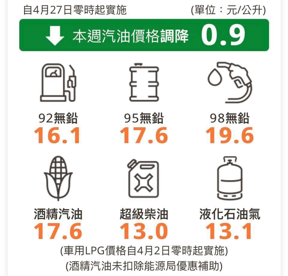 摘自台灣中油