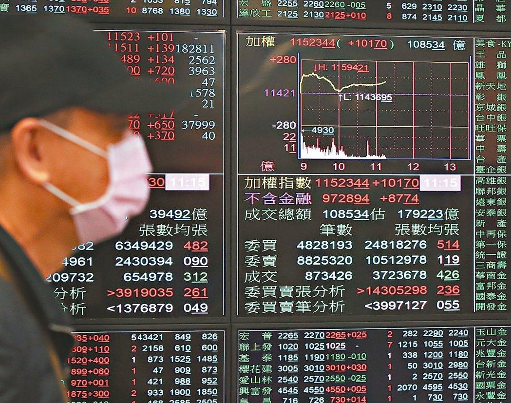 台股後市不看淡,專家建議把握低點定期定額布局。 本報系資料庫