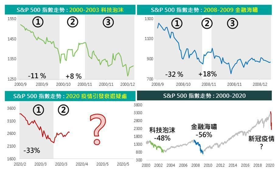 資料來源: Bloomberg,富邦證券整理