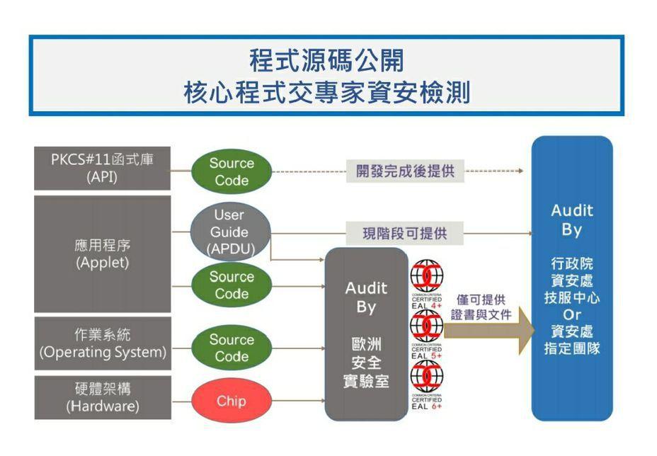 内政部指出,为使各界安心,将对外公开程式原始码,但核心程式将交由行政院资安处指定团队进行资安检测。图/内政部提供