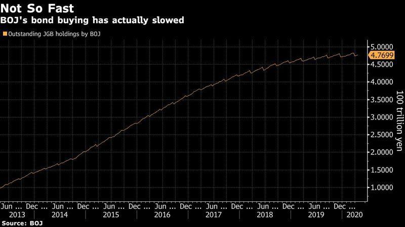 日銀購債腳步呈現走緩。圖/擷自彭博