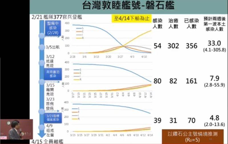 台大公衛學院預測 ,磐石艦對台灣社區感染影響不大。圖片取自台大公衛學院臉書