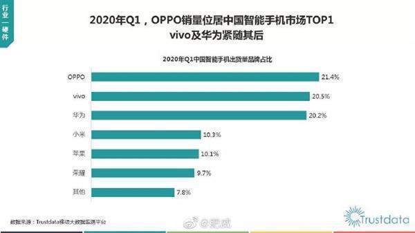 「2020年Q1中國移動互聯網行業發展分析報告」,第1季大陸手機銷量排行OPPO奪冠,出貨量占21.4%,vivo和華為緊隨其後,分別為20.5%和20.2%。照片/Trustdata資料照