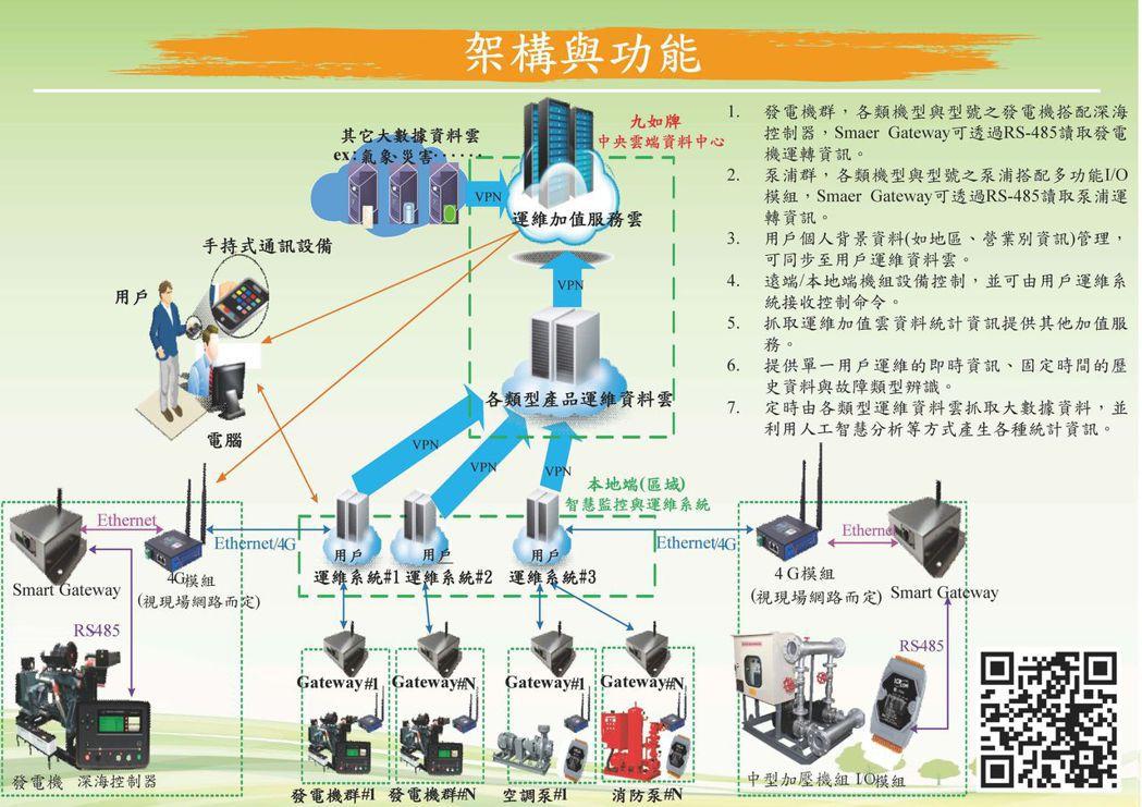大樓消防設備發電機雲端監測維護系統示意圖。 經濟實業/提供