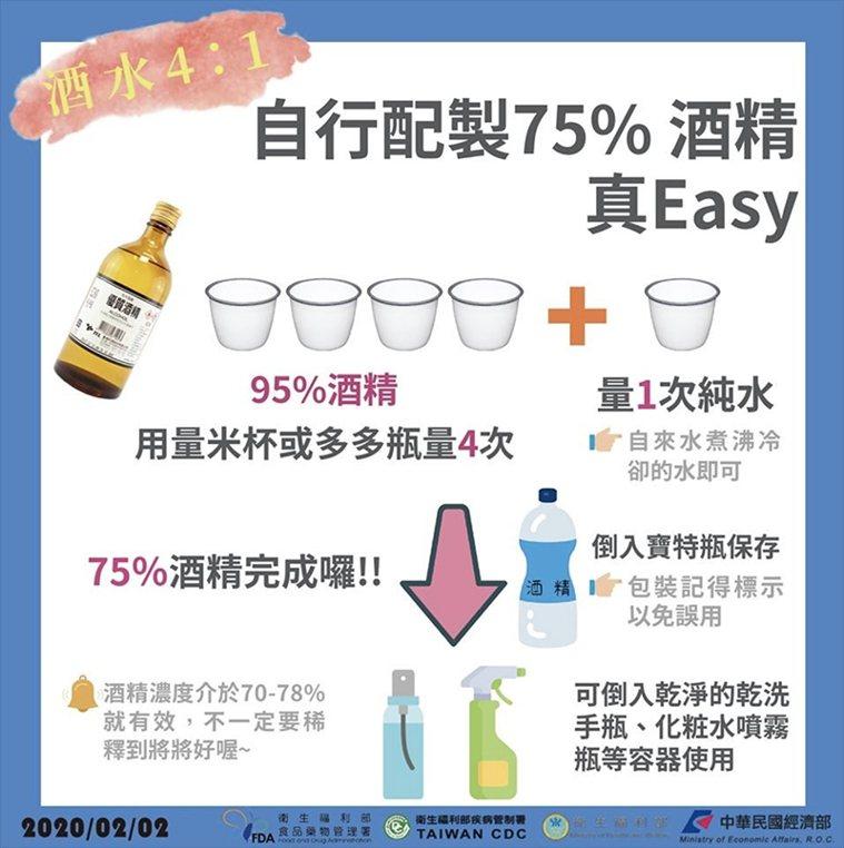掌握酒精4:水1比例,就能輕鬆完成75%防疫酒精。 圖/取自50+(Fifty ...