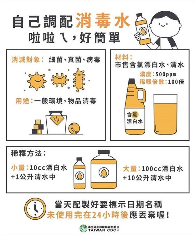 隨手可得的漂白水,稀釋後也能成為防疫清潔聖品。 圖/取自50+(Fifty Pl...