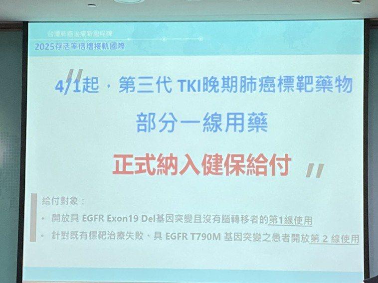 台癌基金會執行長賴基銘表示,今年四月初,台灣獨步領先亞太區健保相關體系國家,有一...