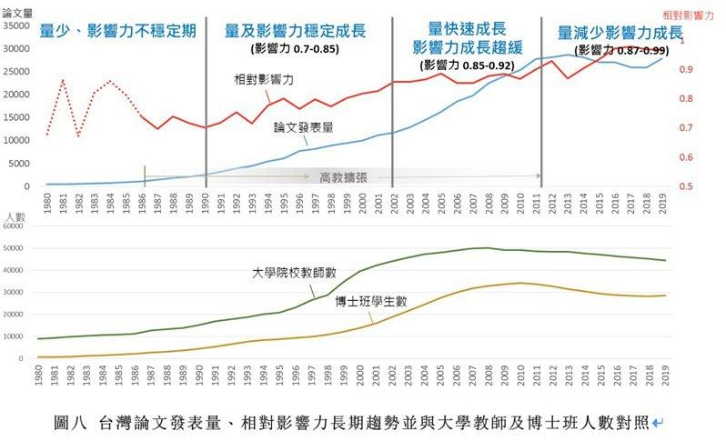 國研院科政中心分析台灣論文發表量長期趨勢,且與大學教師及博士班人數進行對照。圖/國研院提供
