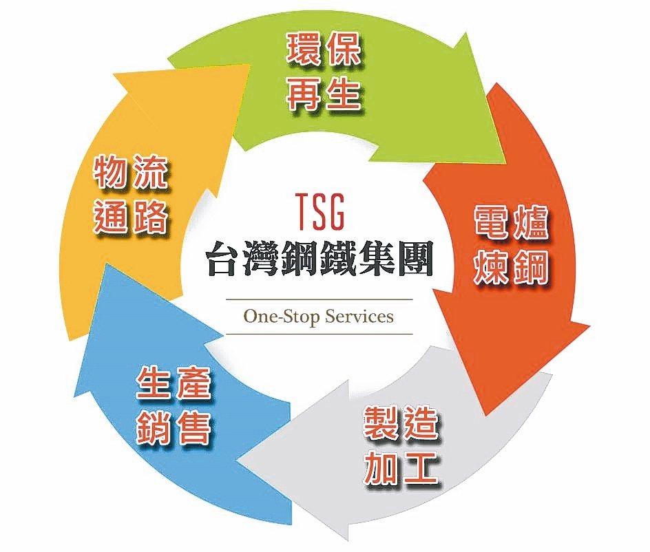 台灣鋼鐵集團成功整合上游煉鋼、中游二次加工到下游成品及通路,落實全循環經濟營運模...