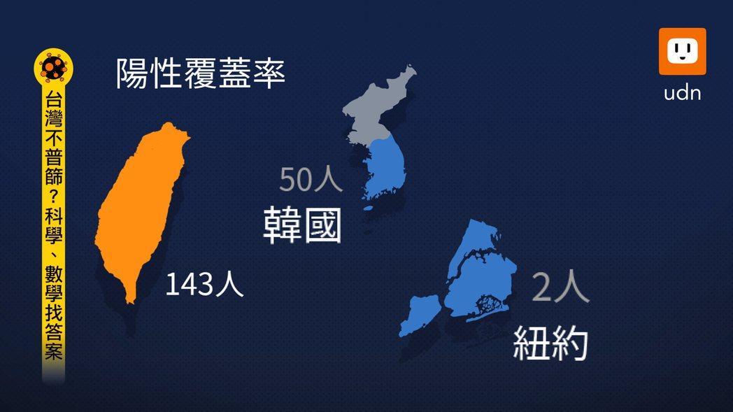 以「陽性覆蓋率」的篩查網來看,台灣篩143人才揪出1名陽性個案人,而韓國是篩檢5...