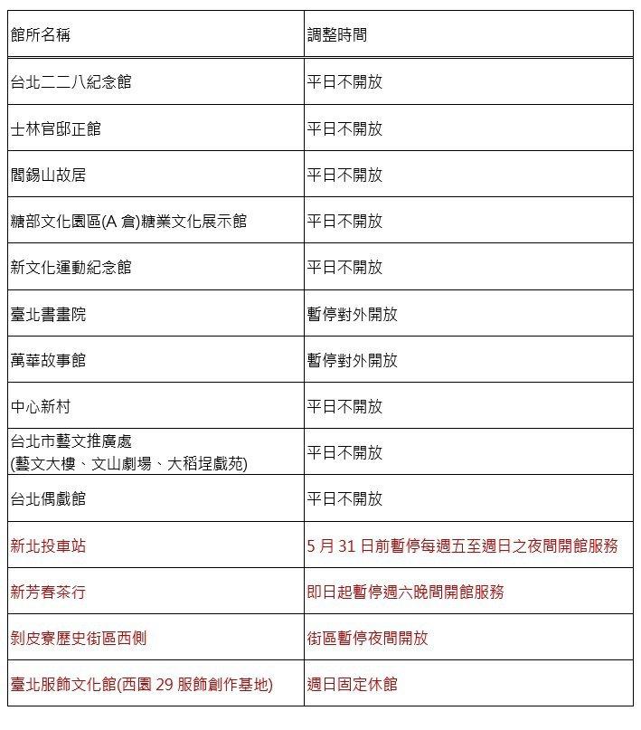 台北市文化局12處藝文場館延長平日閉館時間至5月14日止,僅例假日、國定假日對外開放。圖/台北市文化局提供