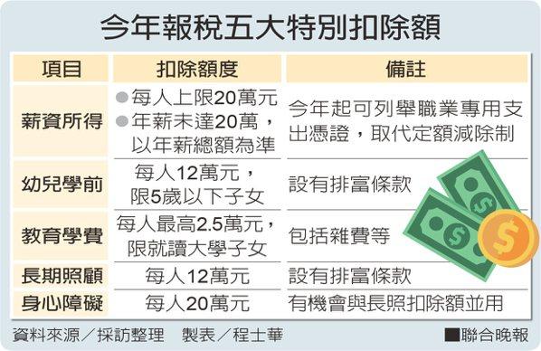 今年報稅五大特別扣除額。 製表/程士華