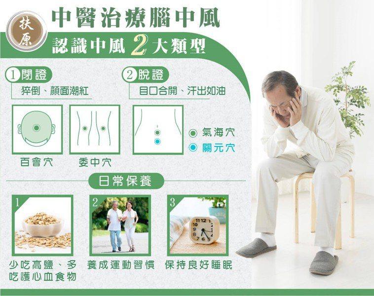 圖/扶原中醫診所台中院區提供