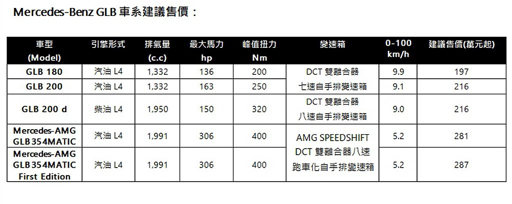 台灣賓士GLB休旅全車系售價一覽。 圖/Mercedes-Benz提供