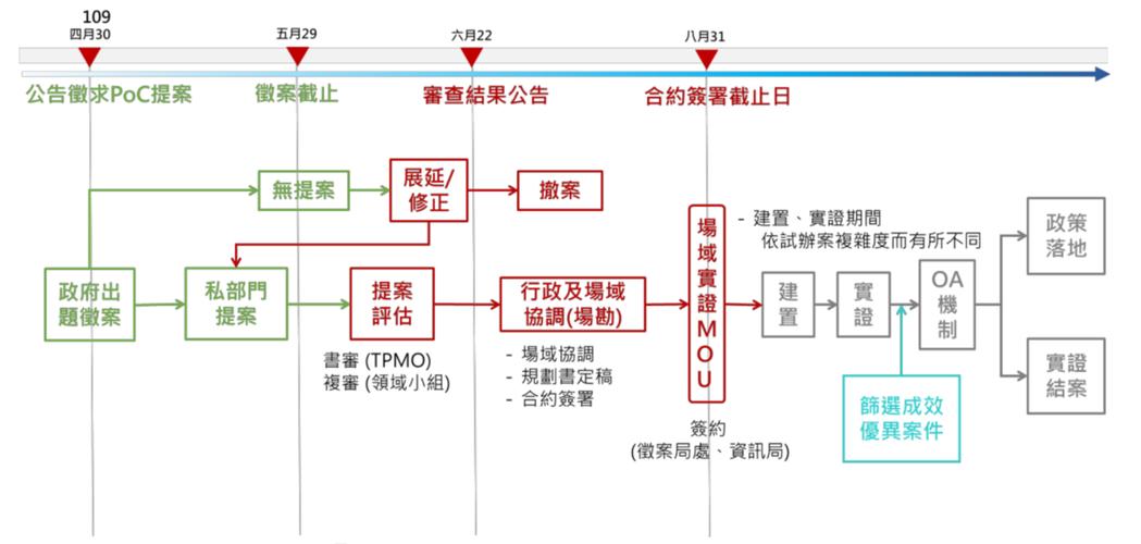 臺北市「智慧城市1+7領域」徵案流程與推動期程。 臺北市政府資訊局/提供