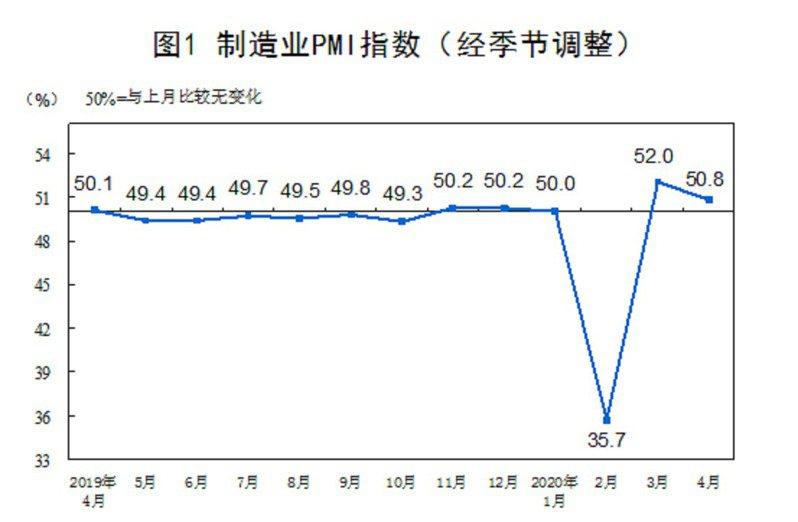 大陸4月製造業採購經理人指數(PMI)。大陸國家統計局
