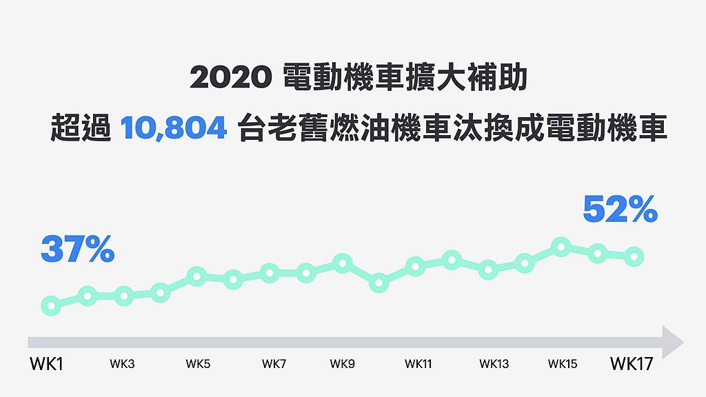 Gogoro電動機車以極具競爭力又超值的價格吸引消費者入手,一舉將4月「汰舊換新...