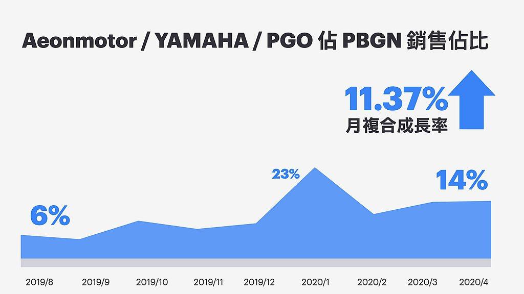 Powered By Gogoro Network電動車聯盟的四月份銷售量為8,...