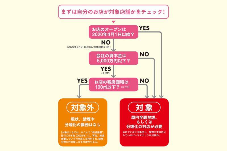 终于不用忍受二手烟了?日本「禁烟法律」正式上路,哪些地方要禁烟?(图5)
