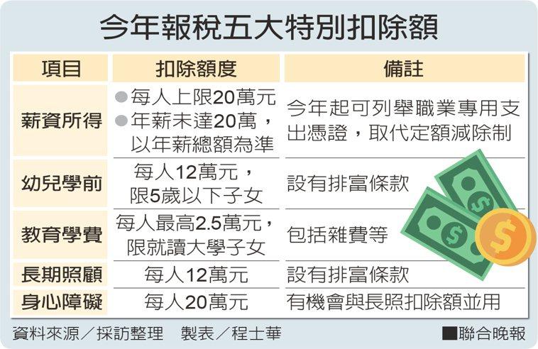 今年報稅五大特別扣除額。 資料來源/採訪整理,製表:程士華