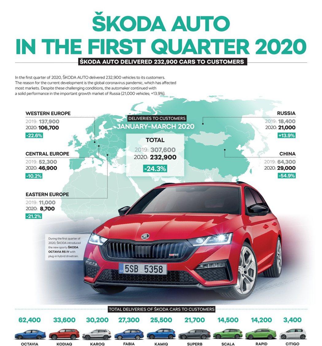 受到疫情嚴重的衝擊,ŠKODA今年第一季全球銷量未達30萬輛。 摘自ŠKODA