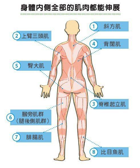 圖/摘自《鬆筋解痛の最強瑜伽伸展式》