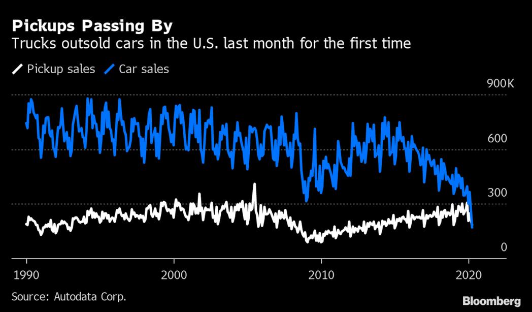 上月皮卡在美銷量首次超越客車。 (圖表擷自彭博資訊)