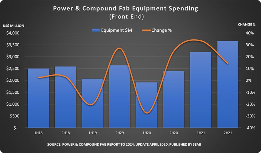 Power & Compound Fab Equipment Spending。...