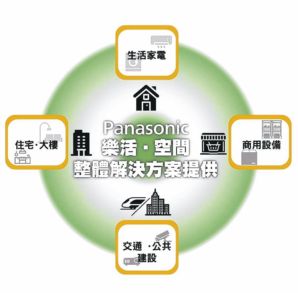One Panasonic將提供生活解決方案。 台灣松下銷售股份有限公司/提供