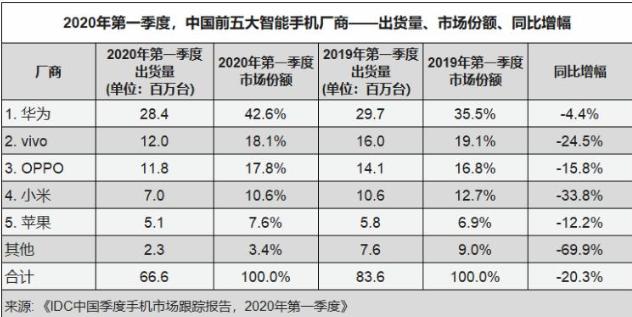 訊IDC 公佈,第1季大陸智慧手機出貨量下降 20.3%,總計約 6660萬支。華為以42.6%市占高居第一,跌幅也為五家中最小,僅為 4.4%。取自全天候科技