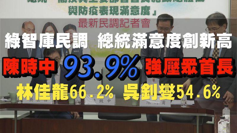 新台灣國策智庫針對總統就職與部會首長施政發布最新民調,總統蔡英文施政滿意度高達74.5%;在15位主要的部會首長中,滿意度最高的是衛福部長陳時中93.9%。記者徐宇威/攝影