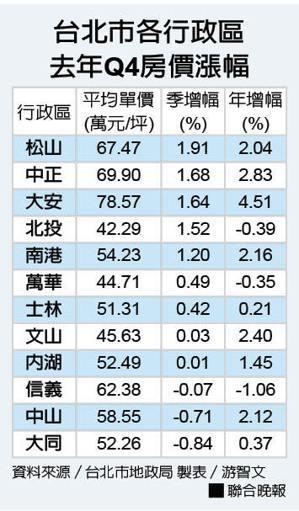 台北市各行政區 去年Q4房價漲幅。 製表/游智文