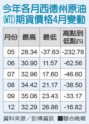 今年各月西德州原油(WTI)期貨價格4月變動 資料來源/彭博資訊