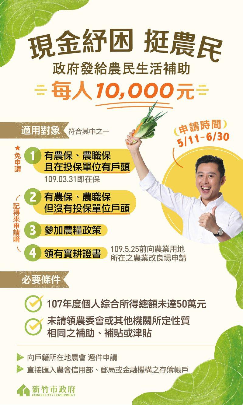 農委會提供經濟弱勢農民1萬元補貼,新竹市有9成5免申請直接匯入帳戶,其餘11日起在市農會受理申請。圖/市府提供