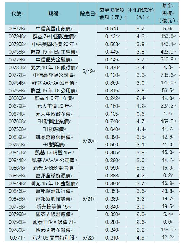 註:元大中國政金債為半年配,配息率採配息金額除以淨值後乘以2。季配息、月配息乘以4、12。資料來源:CMoney