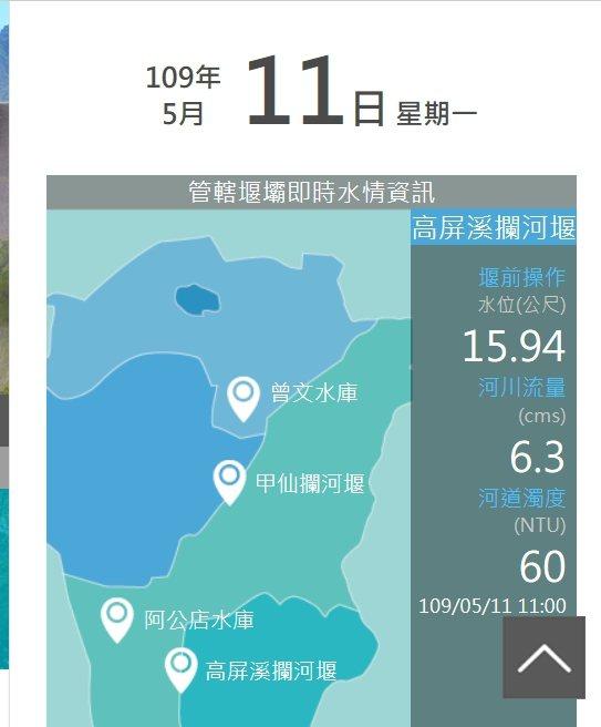 高雄集水區雨量不足,高屏溪川流量沒有上升。記者徐白櫻/翻攝