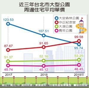 近三年台北市大型公園周邊住宅平均單價資料來源/實價資料、台灣房屋智庫彙整