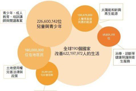 創新者改善全球超過190個國家6.22億人的生活。 圖/Schwab Found...