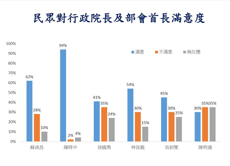 中華民意研究協會提供