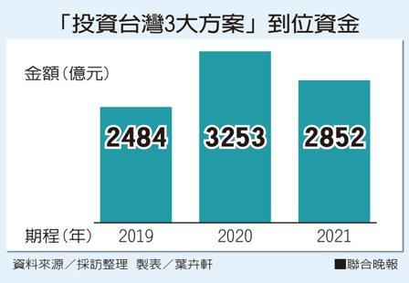 「投資台灣3大方案」到位資金。資料來源/採訪整理 製表/葉卉軒