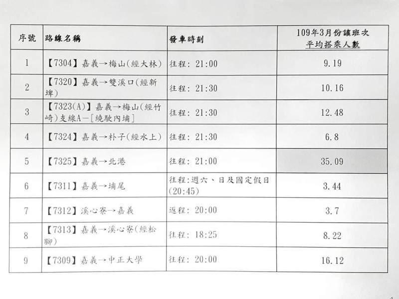 嘉義縣公車處的服務時段比一般民營業者長,營運班次尖峰人數遠遠大於離峰時段。圖/何子凡提供