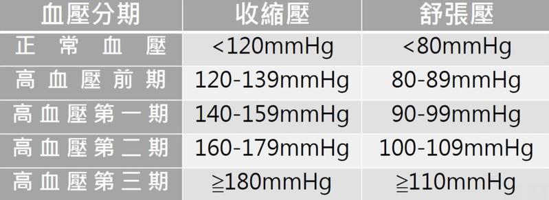 人體血壓須在休息情況下測量,圖為依數據區分血壓期別。圖/台北慈濟醫院提供