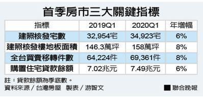 首季房市三大指標資料來源/台灣房屋 製表/游智文