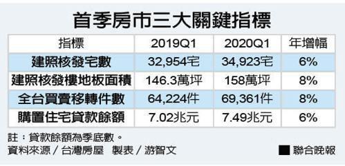 首季房市三大指標 資料來源/台灣房屋 製表/游智文