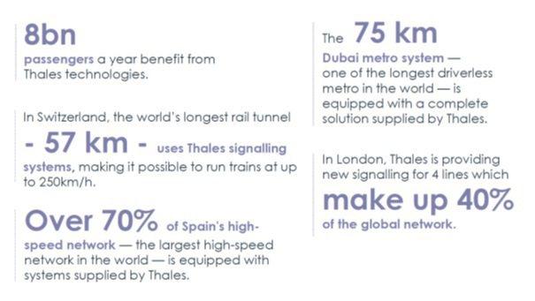 資料來源/THALES公開網站:https://www.thalesgroup....
