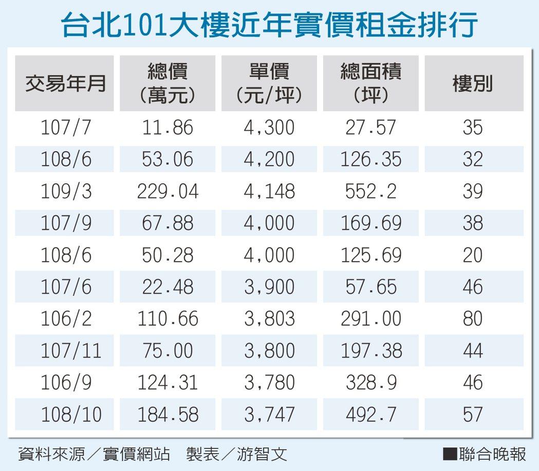台北101大樓近年實價租金排行 資料來源/實價網站 製表/游智文