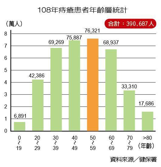 108年痔瘡患者年齡層統計 製表/元氣周報