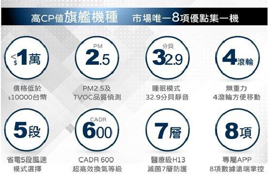 Caelus空氣清淨機,萬元內高CP值旗艦機種預購中。 台灣威力/提供